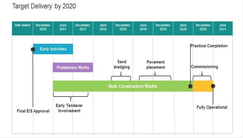 Sunshine Coast Australia – 9 Exciting Updates in Next 5 Years, Asset Agents