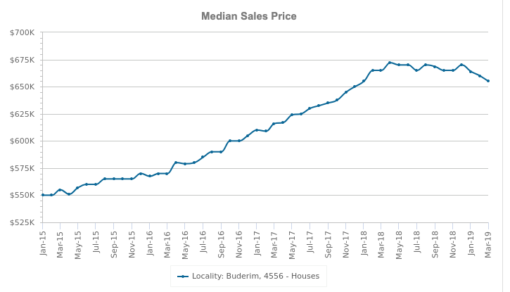 buderim median sales price