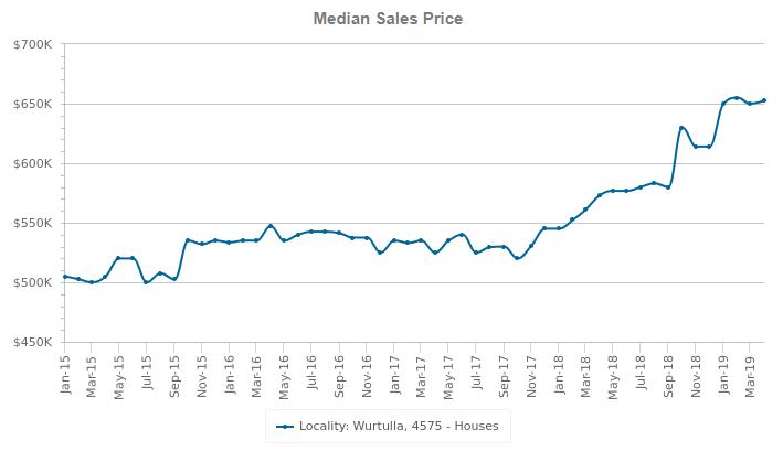 wurtulla median sales price