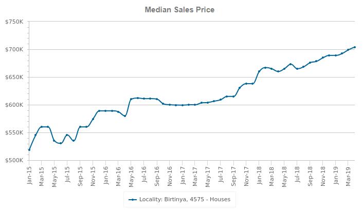 birtinya median sales price