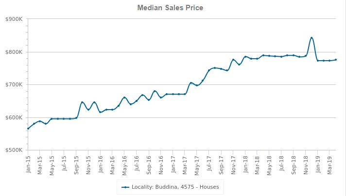 buddina median sales price