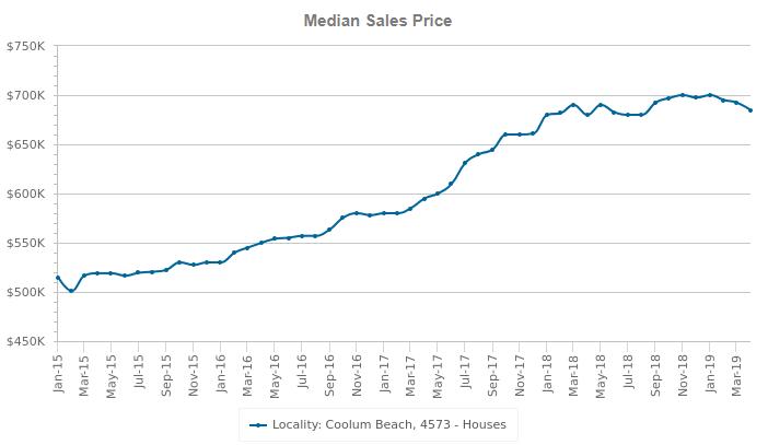 coolum beach median sales price