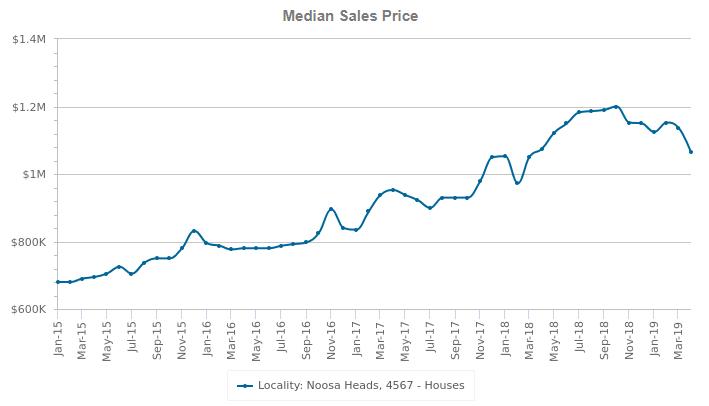 noosa heads median sales price