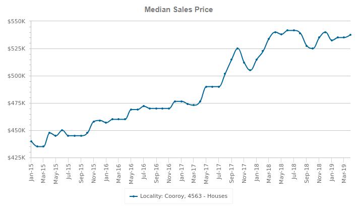 cooroy median sales price