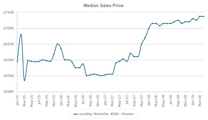 montville medial sales price