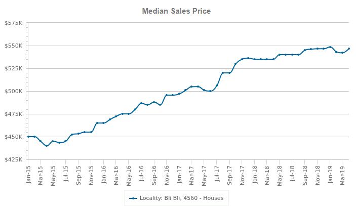 bli bli median sales price