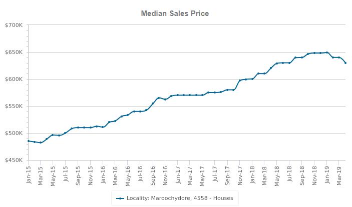 maroochydore median sales price