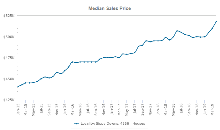 sippy downs median sales price