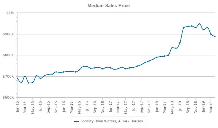 twin waters median sales price