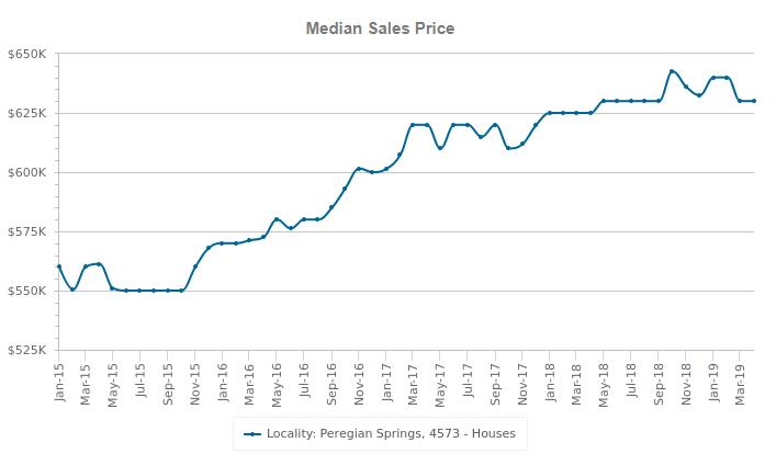 peregian springs median sales price