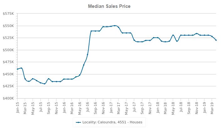 caloundra median sales price