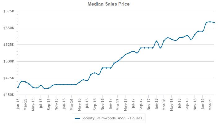 palmwoods median sales price