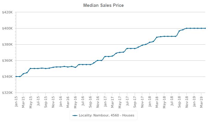 nambour median sales price