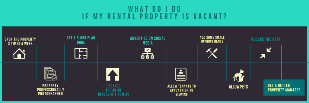 Infographic on What do I do if my rental property is vacant