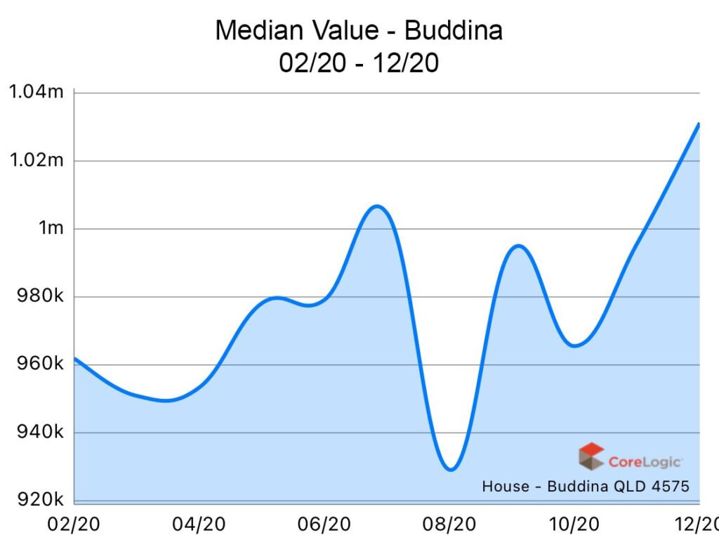 Buddina 2020 Median house price growth