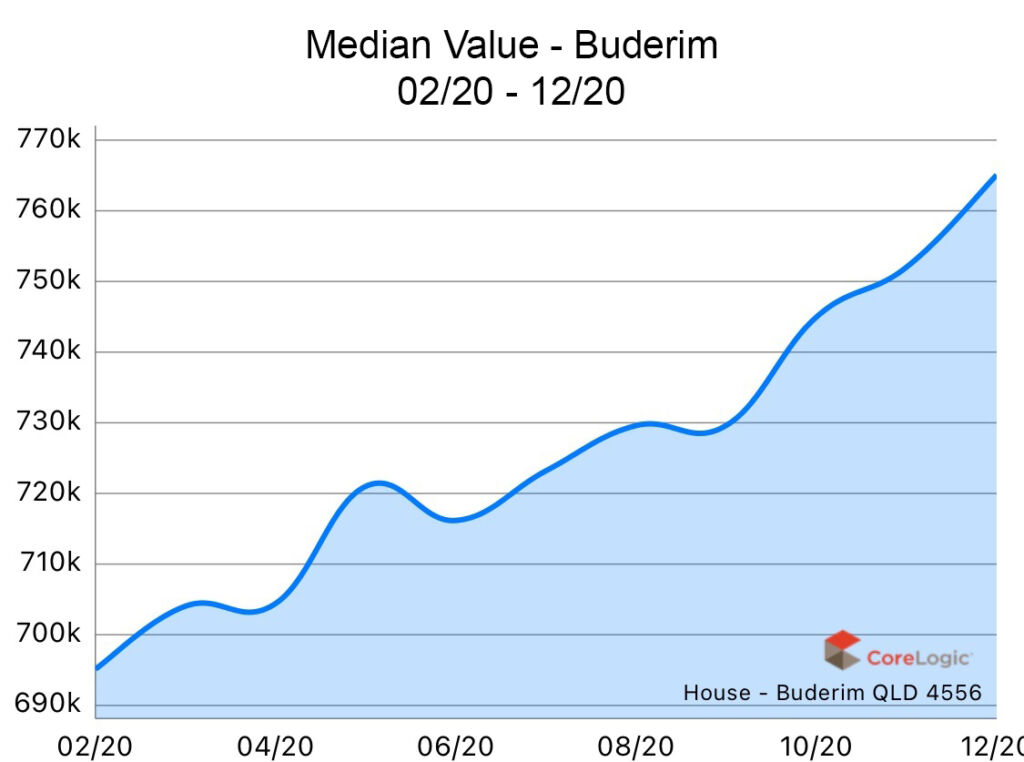 Buderim 2020 Median house price growth