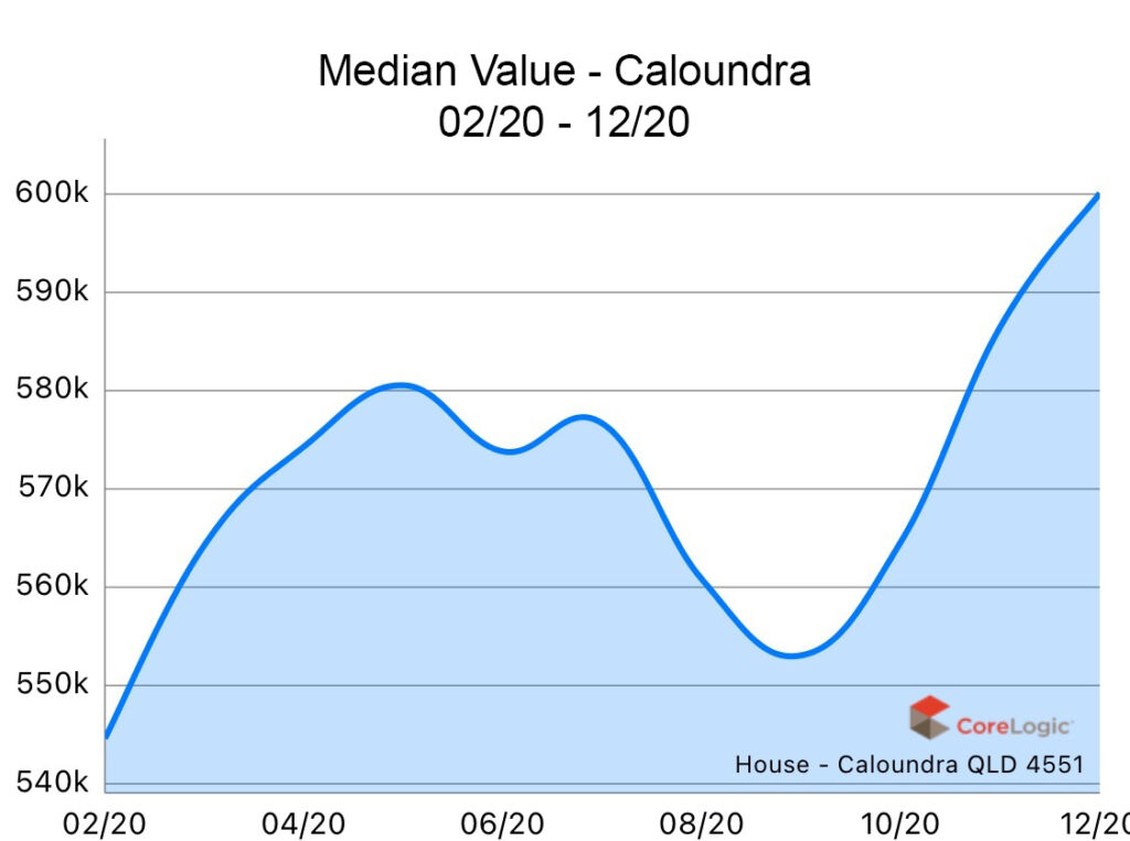 Caloundra 2020 Median house price growth