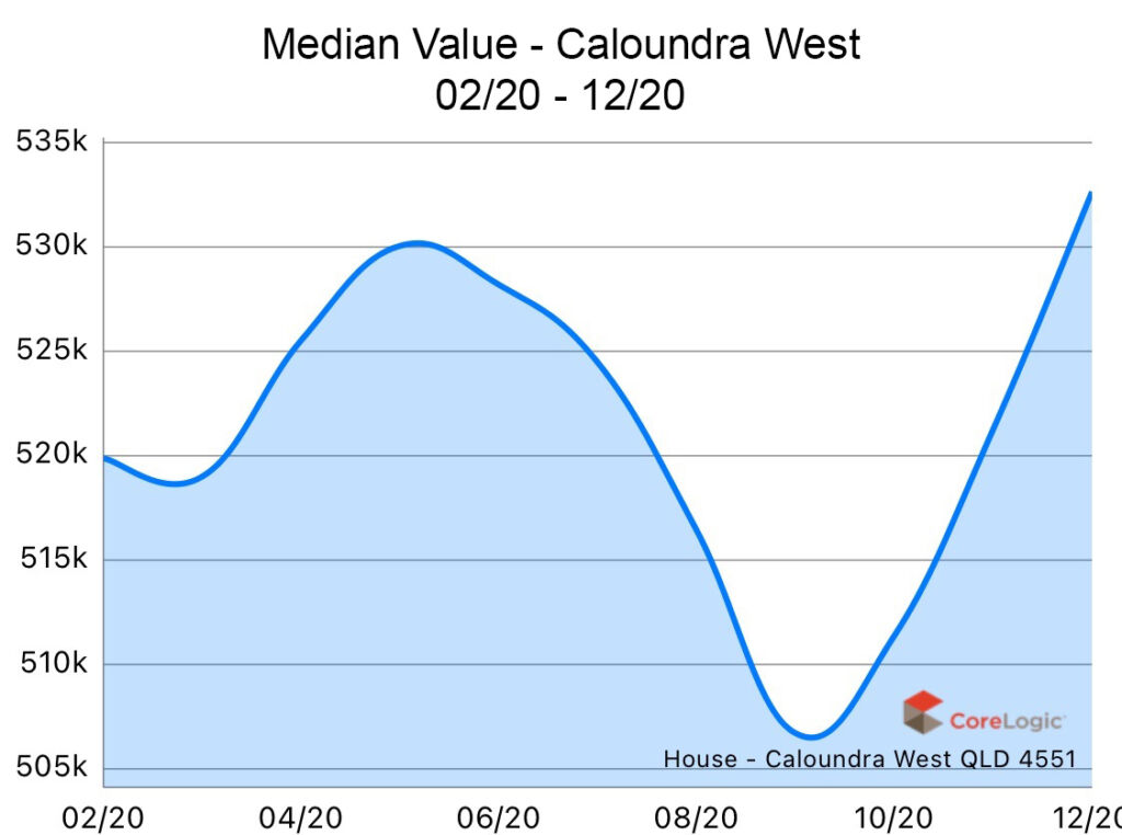 Caloundra West 2020 Median house price growth