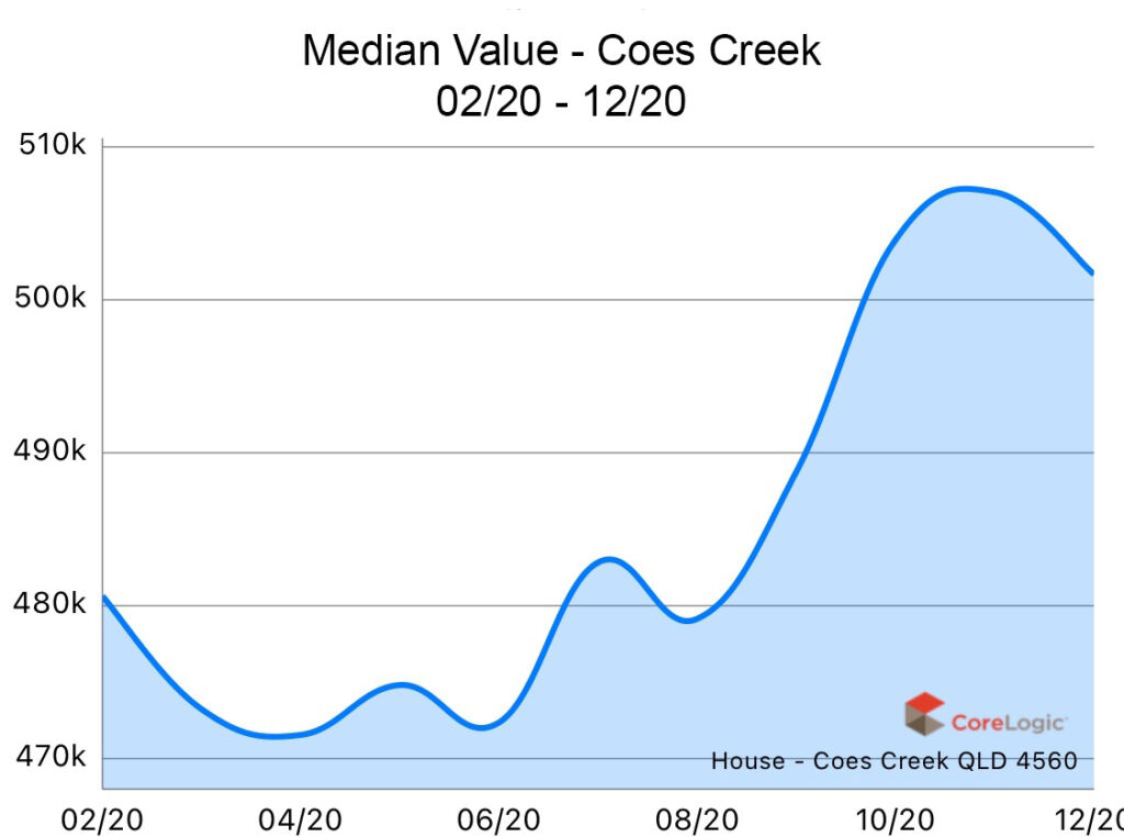 Coes Creek 2020 Median house price growth