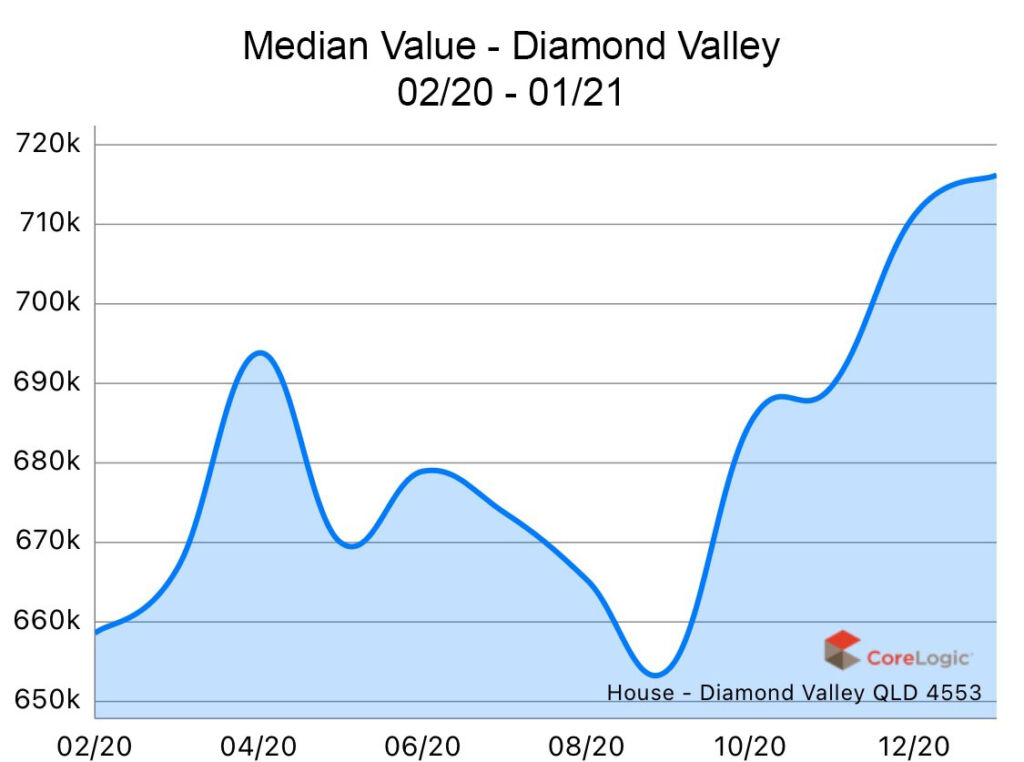 Diamond Valley 2020 Median house price growth