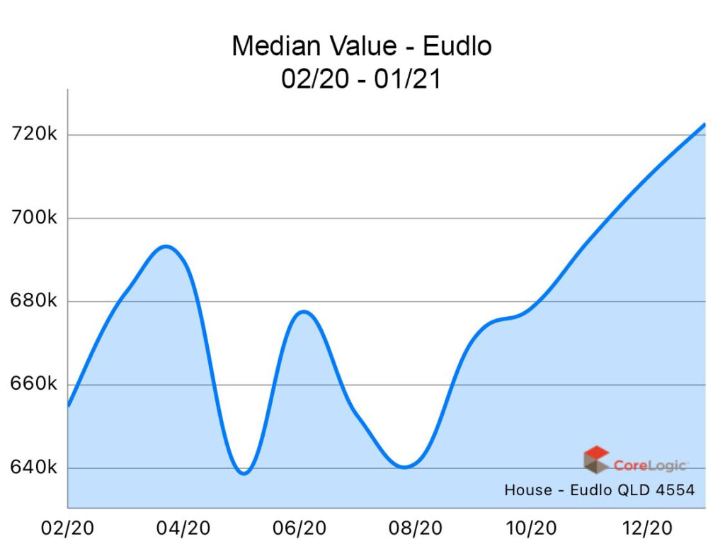 Eudlo 2020 Median house price growth