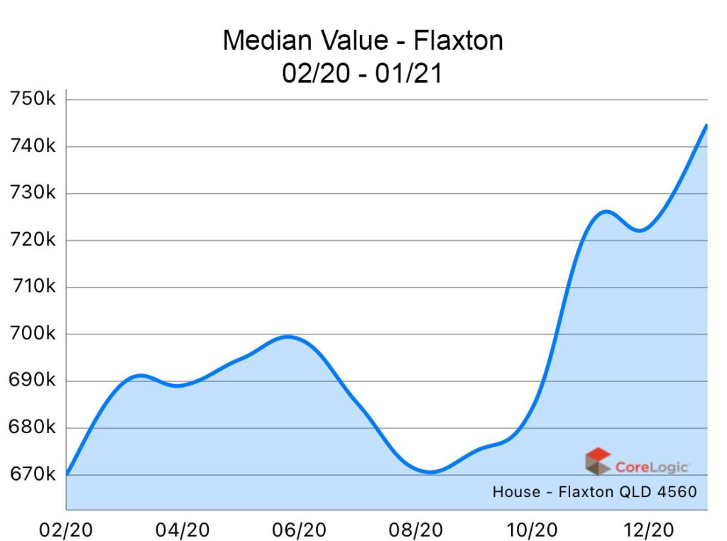Flaxton 2020 Median house price growth