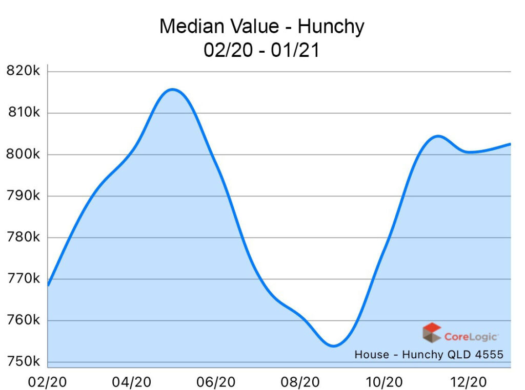 Hunchy 2020 Median house price growth
