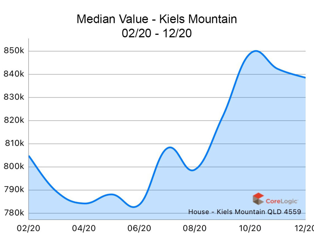 Kiels Mountain 2020 Median house price growth