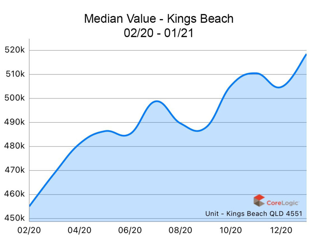 Kings Beach 2020 Median house price growth
