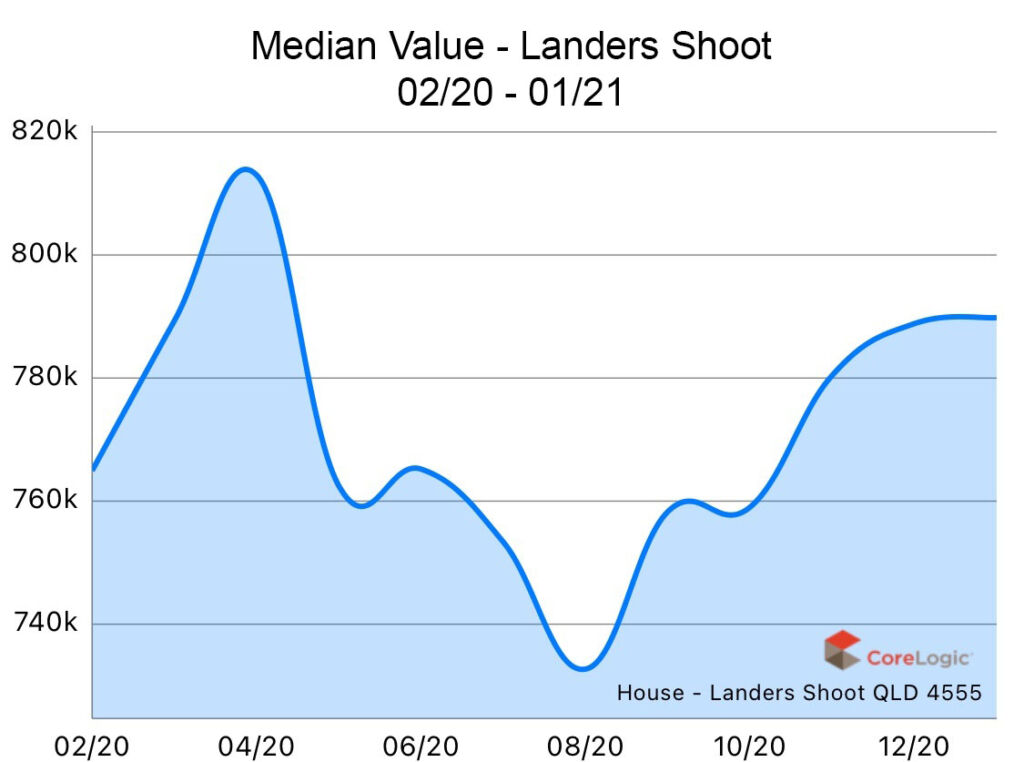 Landers Shoot2020 Median house price growth
