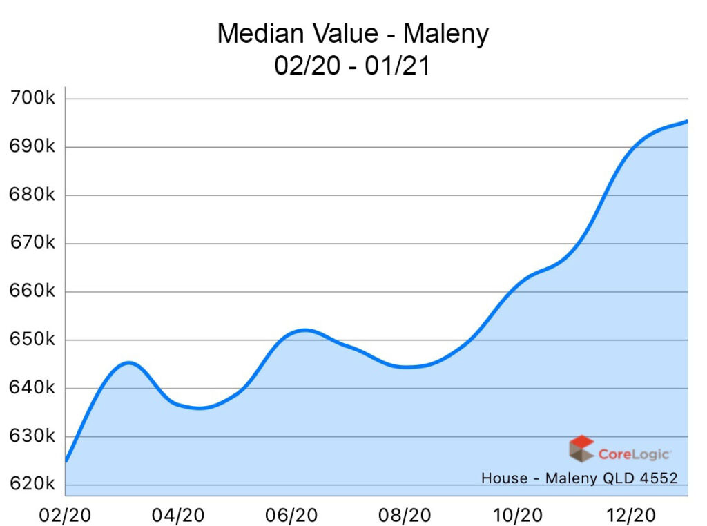Maleny 2020 Median house price growth