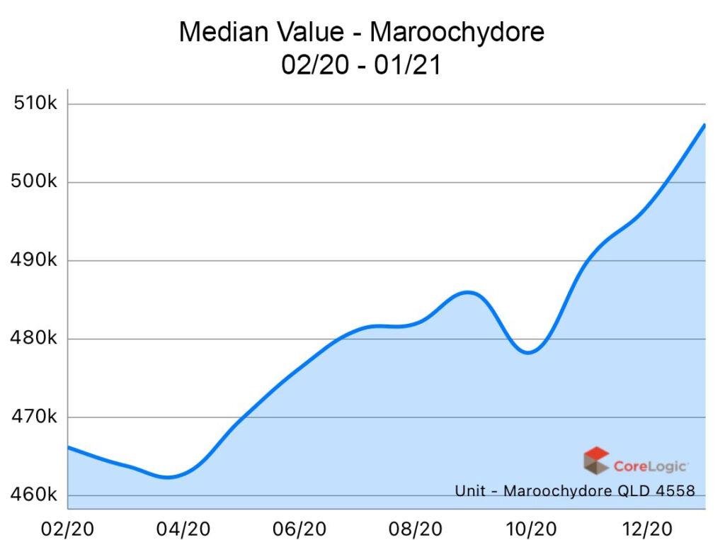 Maroochydore 2020 Median house price growth