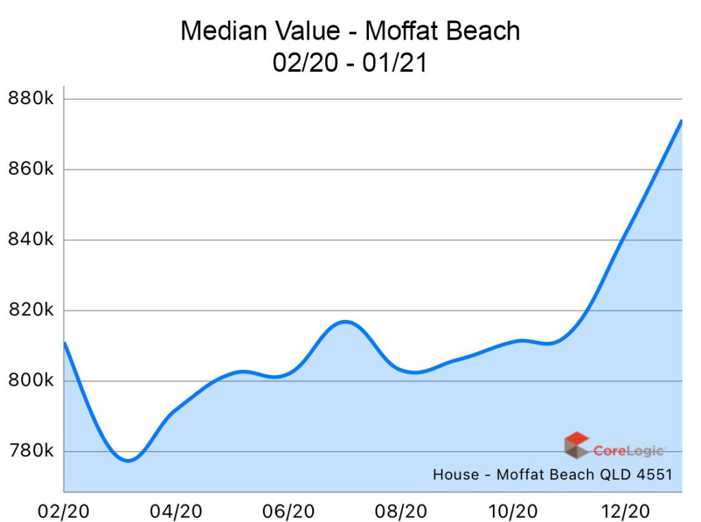 Moffat Beach 2020 Median house price growth