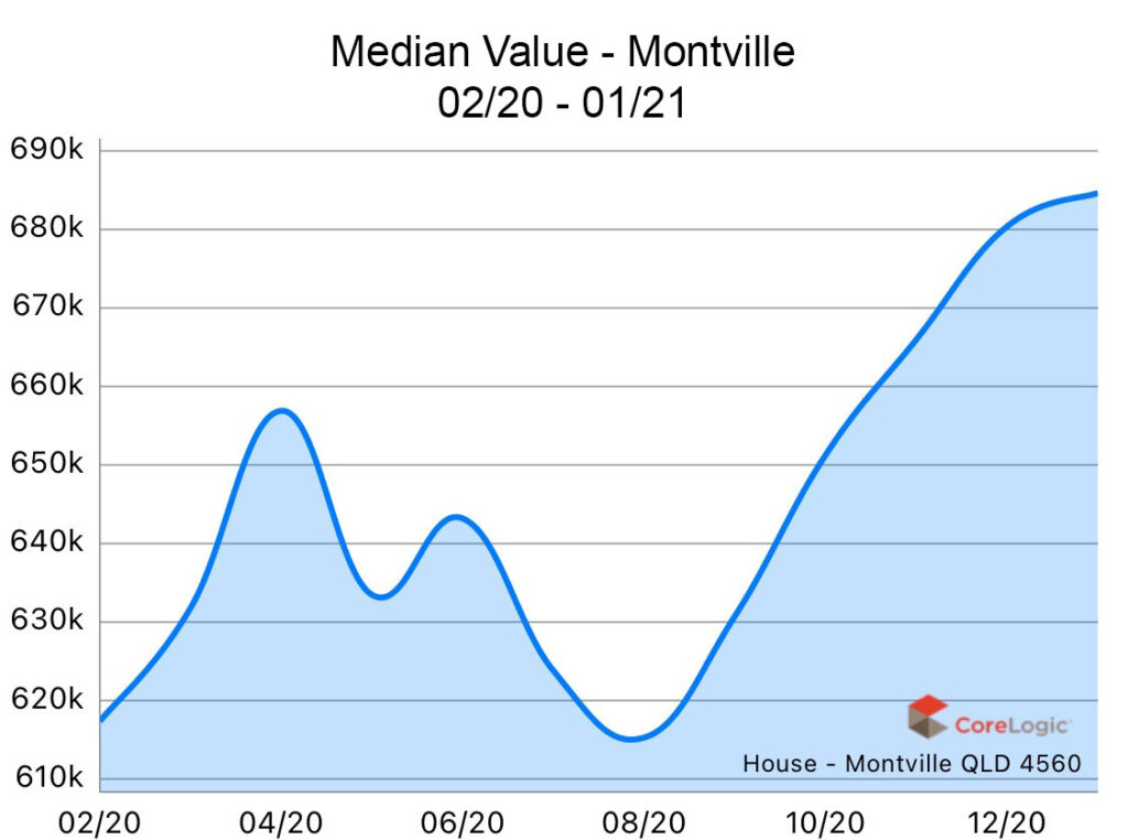 Montville 2020 Median house price growth
