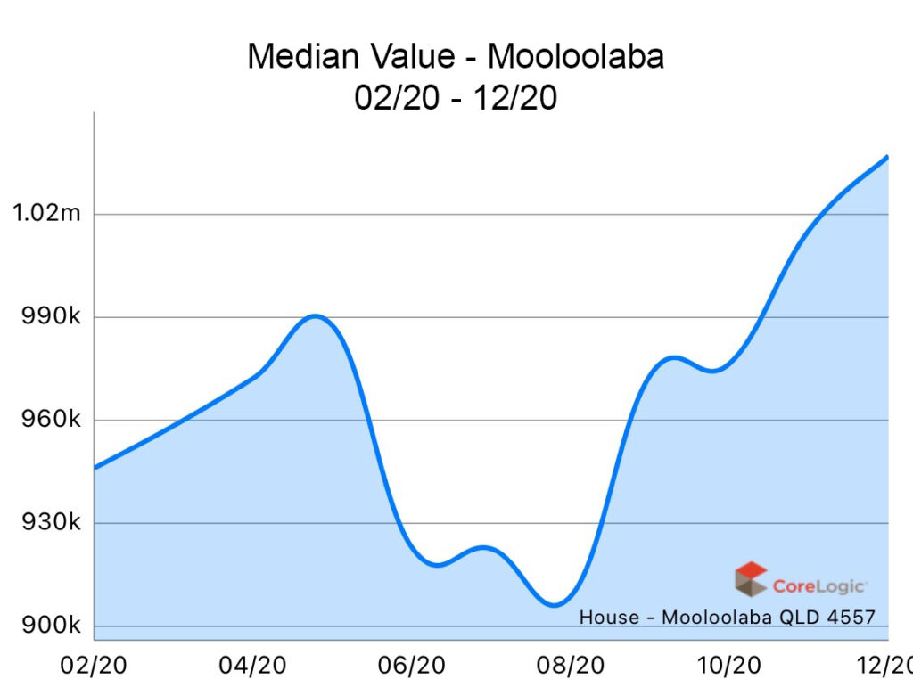 Mooloolaba 2020 Median house price growth