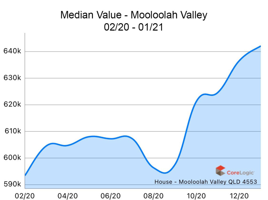 Mooloolah Valley 2020 Median house price growth