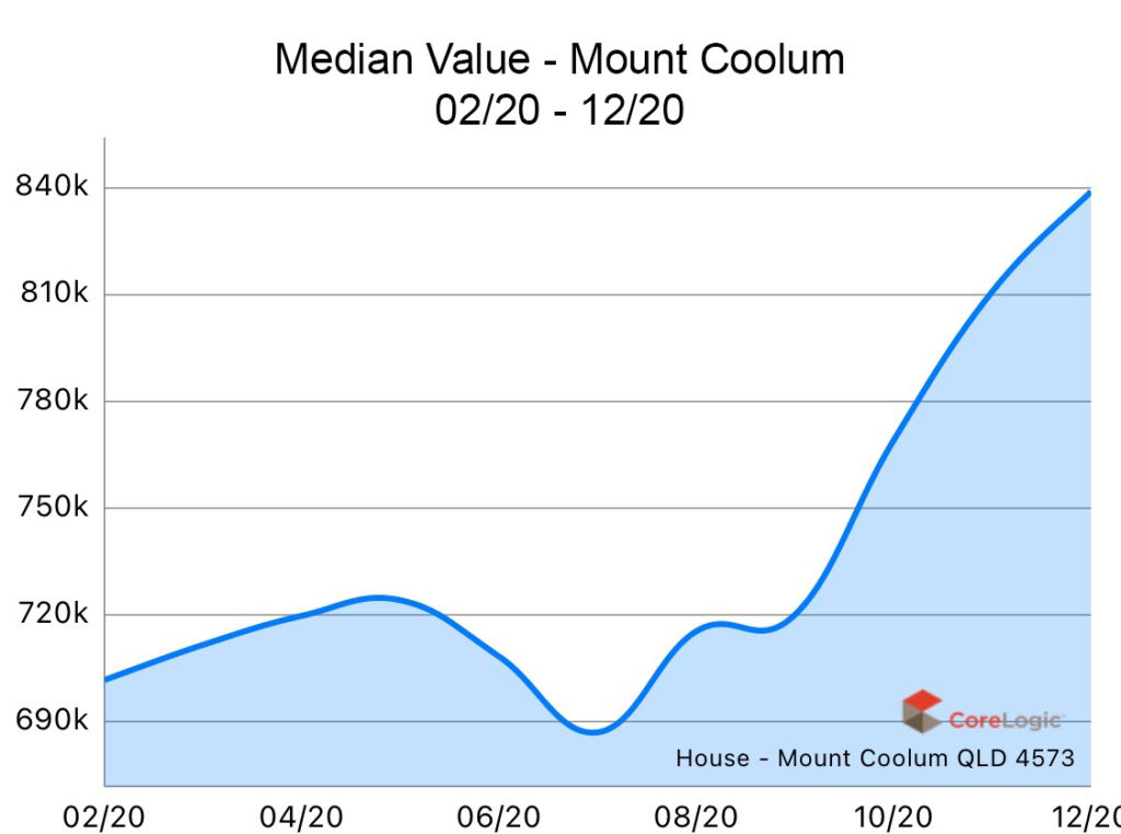 Mount Coolum 2020 Median house price growth