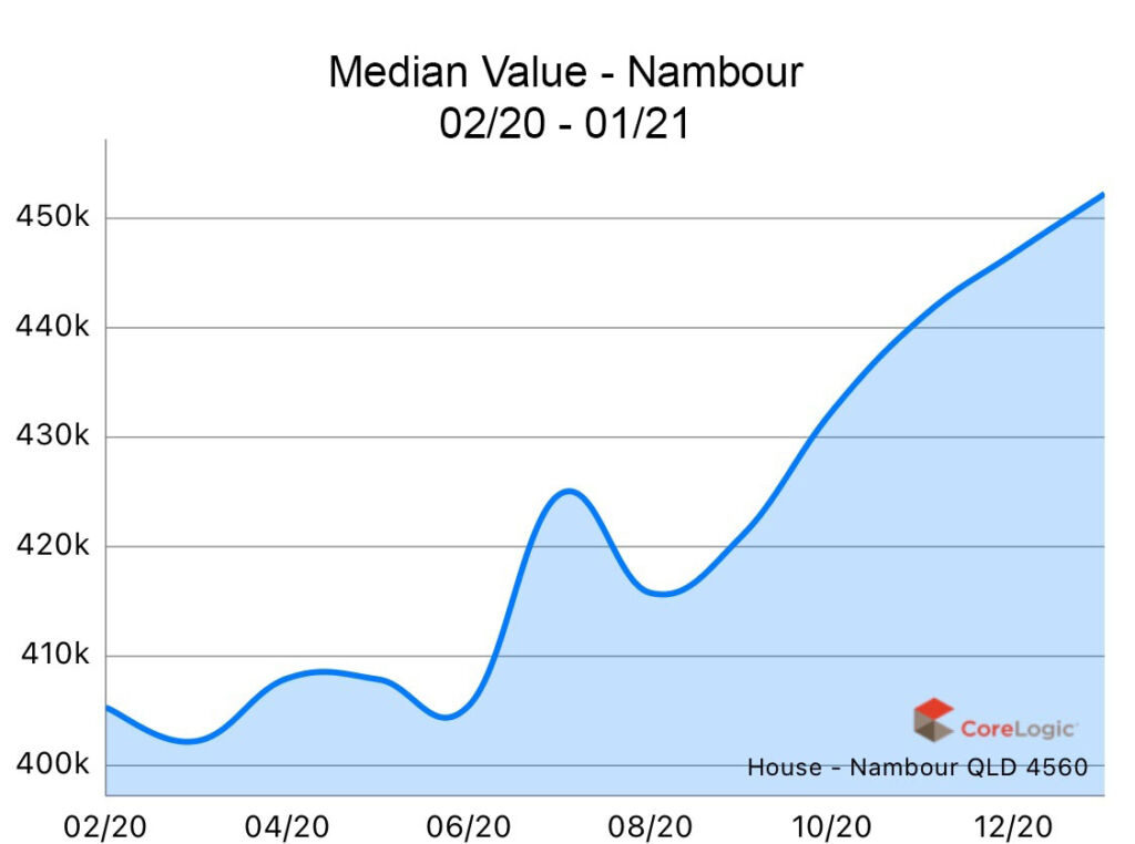 Nambour 2020 Median house price growth