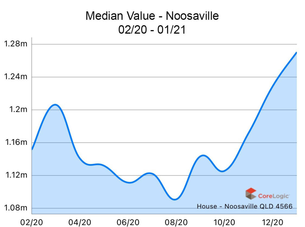 Noosaville 2020 Median house price growth