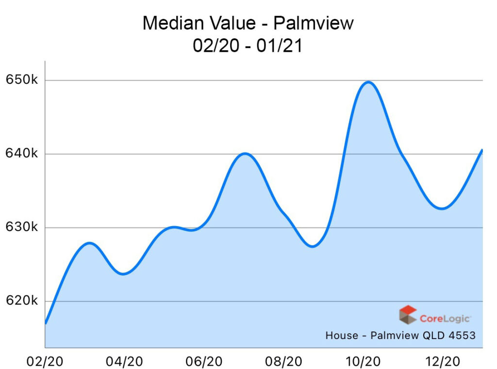 Palmview 2020 Median house price growth
