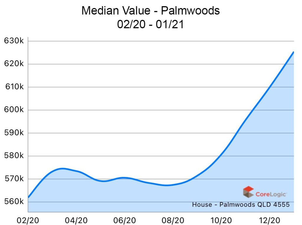 Palmwoods 2020 Median house price growth