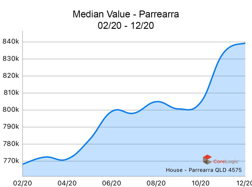 Parrearra 2020 Median house price growth