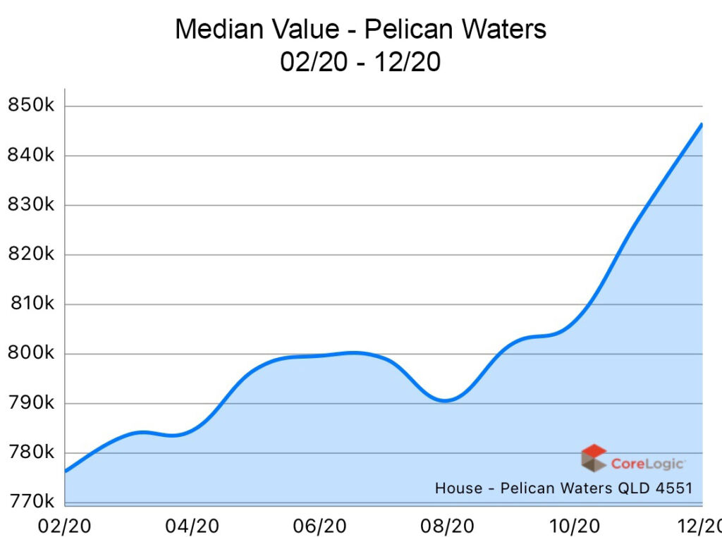 Pelican Waters 2020 Median house price growth