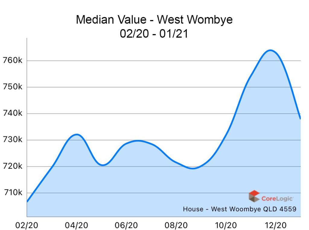 West Woombye 2020 Median house price growth