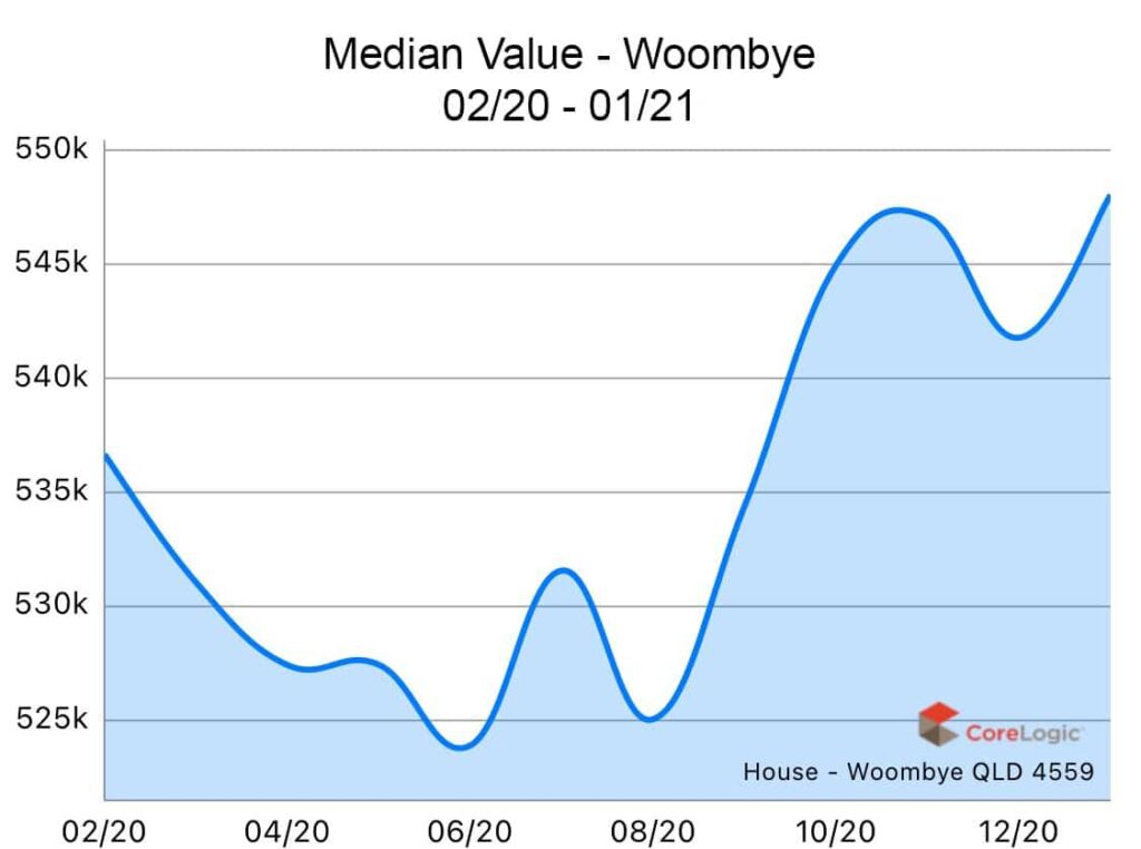 Woombye 2020 Median house price growth